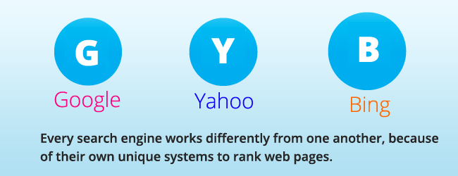 How To Get Listed In Google, Yahoo And Bing?